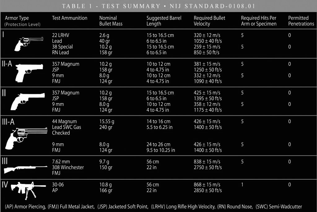Ballistic Chart